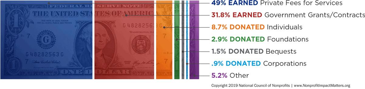 Nonprofit Revenue Sources 2016